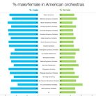 A graph depicting the gender split in American orc