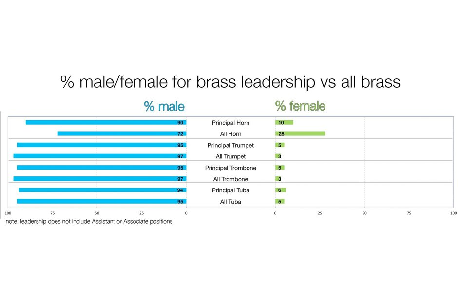 A graph depicting the gender split in American brass sections and leaders